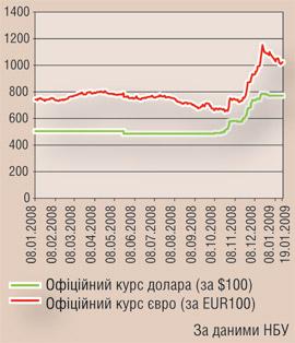 Среднегодовой курс доллара сша