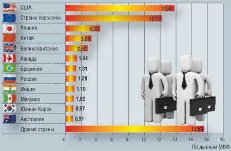 Процент ввп стран мира 2014 таблица