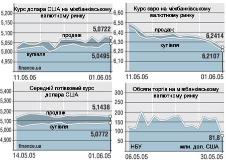 Валютные рынки.