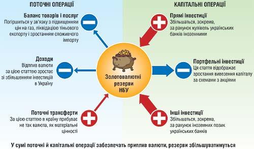 Кругооборот валюты Схема.