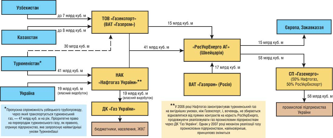 """Предлагаемая схема поставок газа в Украину посредством СП  """"Газэнерго """" ."""