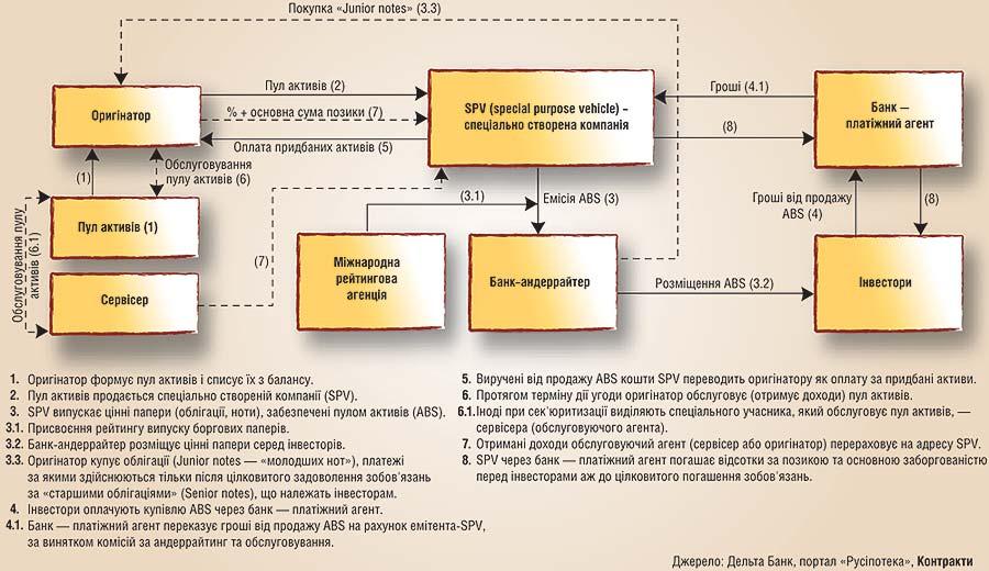 Схема секьюритизации активов