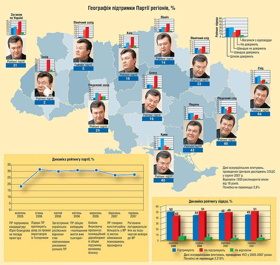 Схема - География питримки Партии регионов.