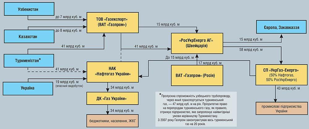 схема поставок в Украину 2006.