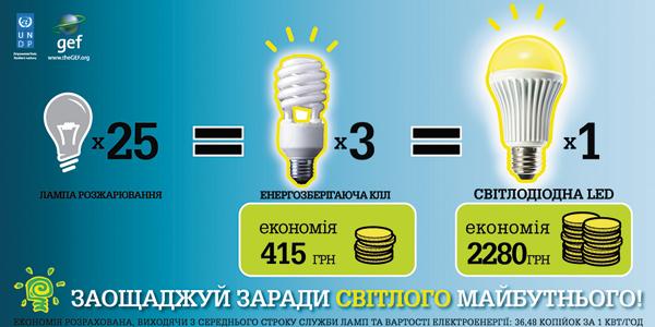 поможет открыть какие лампы наиболее экономичнее научно-теоретическим практическим